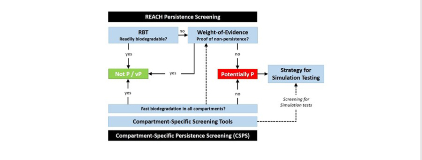 New publication: Compartment‐specific screening tools for persistence – potential role and application in the regulatory context