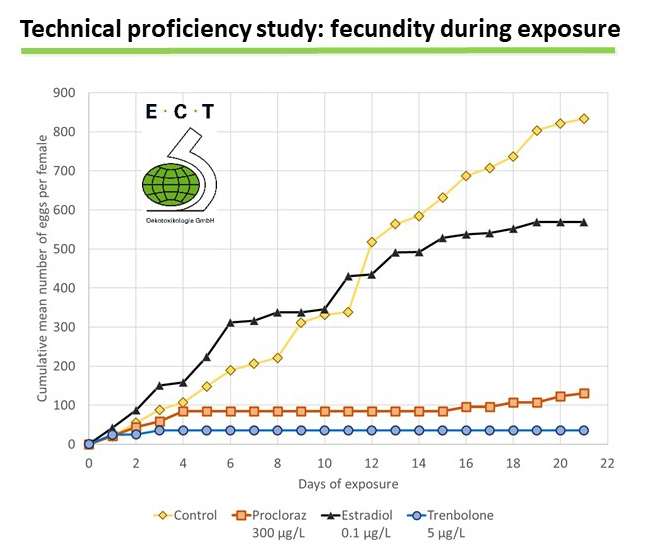 Results of the technical proficiency study for OECD TG 229 performed at ECT. The graph shows the cumulative mean number of eggs per female in the control fish and in fish exposued to 17ß-estradiol,	prochloraz and 17ß-trenbolone.